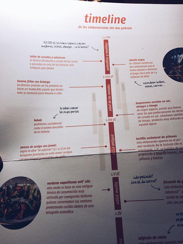 Carta / Timeline